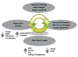 Image Result For Type  Diabetes And Depression