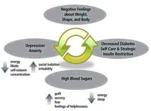 Diabulimia - Diabetic Live