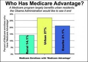 Medicare Insurance Information